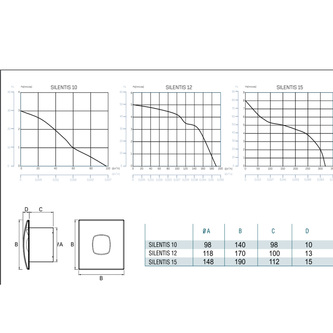 SILENTIS 10 INOX T Badlüfter axial,Zeitschaltuhr,15W, Rohrleit.100mm, Edelstahl